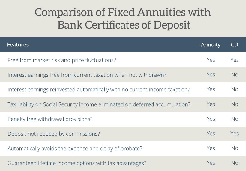 Fixed Annuities vs Bank CDs